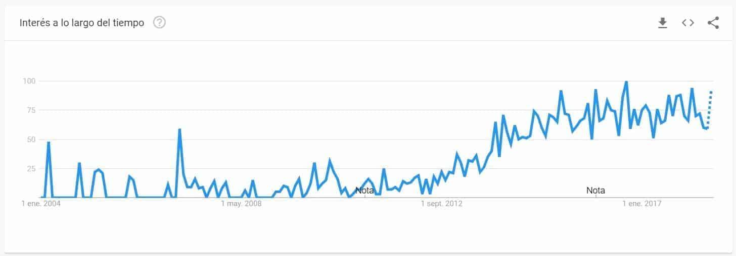 interés sellos de caucho personalizados google trends