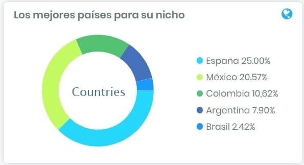 Ropa niño países